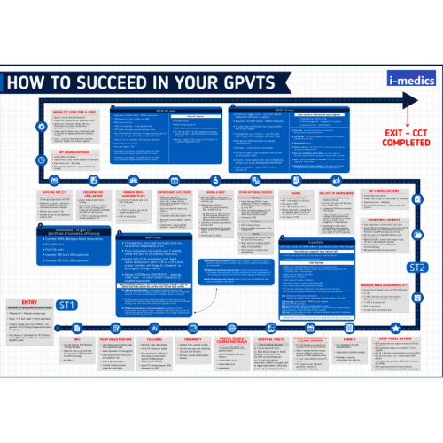 How to Succeed in Your GPVTS: HUGE A1 Journey Poster