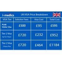 UK VISA for PLAB (Tier 2 and Visitor visa)